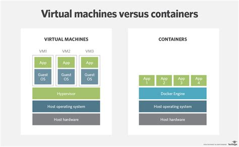 container technologies overview dzone cloud