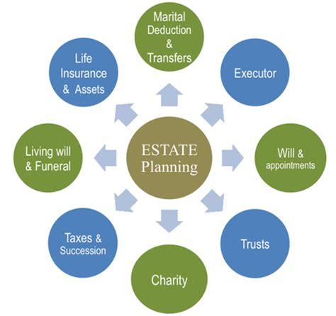 Estate Planning FAQ?s   ADAMS LAW OFFICE,LLC