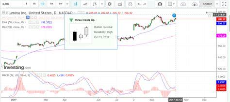 illumina inc illumina inc ilmn bullish investments tips and