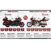 Honda Gold Wing GL1800 Vs Harley Davidson CVO Limited