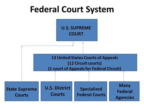 Us Federal Court Search U S Federal And State Court Systems Ppt