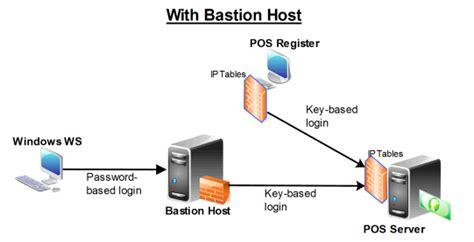 linux bastion host for pci compliance server fault