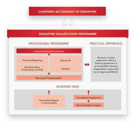 saa ge offers diploma degree and masters programmes in business finance and accounting