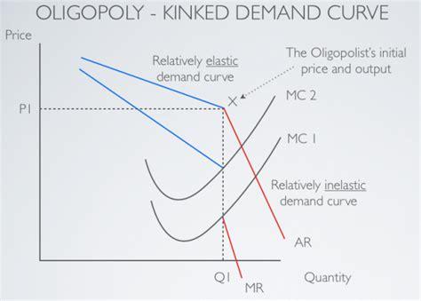 diagram of oligopoly oligopolies econfix