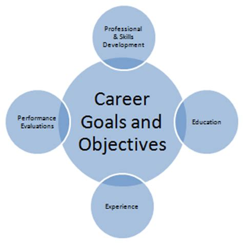career development goals and objectives exles course nptc work based diploma level 4 sports turf