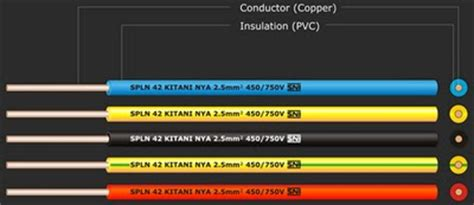 Kabel Supreme Nya 1 X 1 5 Mm listrik jenis kabel listrik nya nym dan nyy