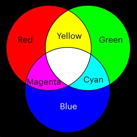 3 primary colors of light what are the three primary colors of light color theory