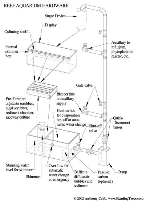 Plumbing Terminology by How To Draw Plumbing