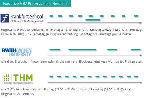 Mba Studium Was Ist Das by Executive Mba 220 Berblick Alle Studieng 228 Nge