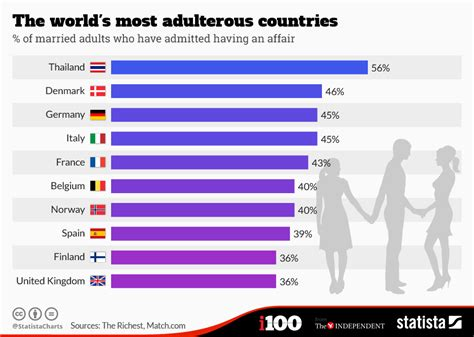chart the world s most adulterous countries statista