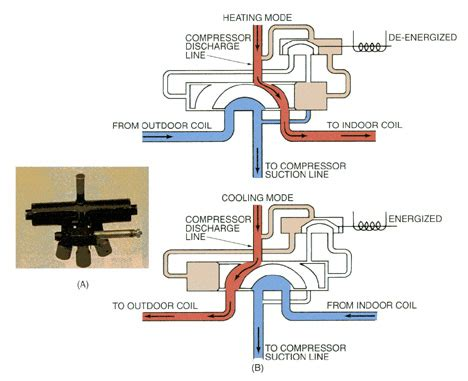 4 way valve diagram refrigeration refrigeration 4 way valve