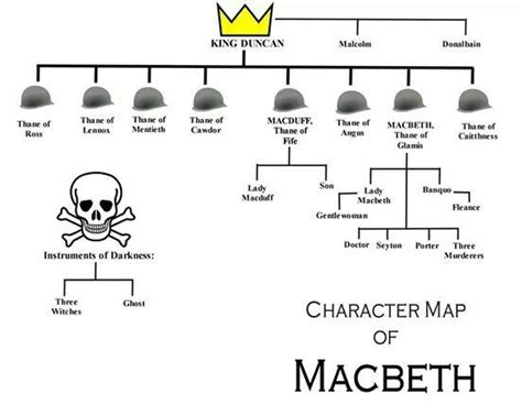 one of the themes of macbeth centers on evil quizlet the 25 best macbeth essay ideas on pinterest english to