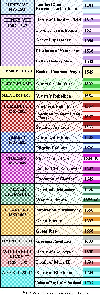 timeline of british kings and queens british monarchy tudor and stuart timeline history