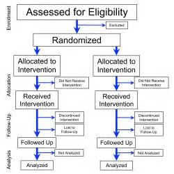 blind study advantages randomized controlled trial wikiwand