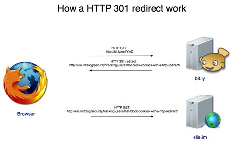 https how tracking users that block cookies with a http redirect
