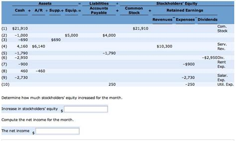 determine how much stockholders equity increased