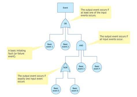 engineering drawing tree template fault tree analysis diagrams solution conceptdraw