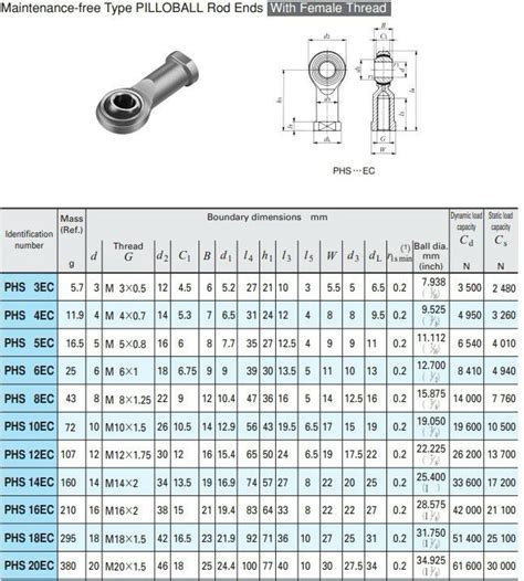 Bearing Rod Ends Phs 12 L Asb rod end bearing phs 6 buy phs pos rod end bearing rod ends phs 6 rod end bearing product on