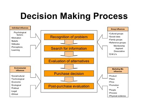 Decision Process Paper - customer decision behaviour the of logistics at