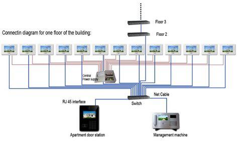 Apartment Building Access Systems Ip Intercom System For Apartment Building