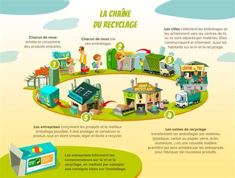 Hygrométrie Dans Une Maison by Ta M 233 Mo Fiche Consommer Et Recycler Eco Emballages
