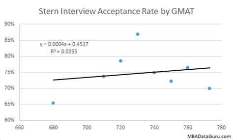 Nyu Time Mba Acceptance Rate by Acceptance Rate Analysis Mba Data Guru