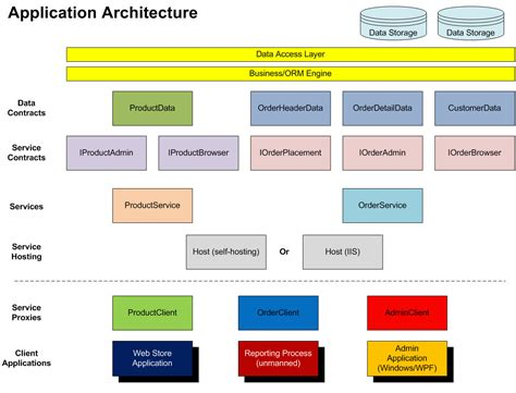 C Separation Of Development Responsibilities In A New Application Architecture Template