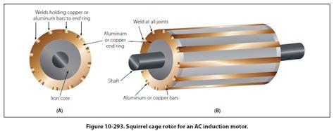 induction motor rotor induction motor slip