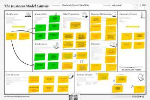 python for everyone business model canvas iteration 1