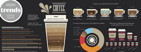 türen shop coffee shop trends infographic from marketing week