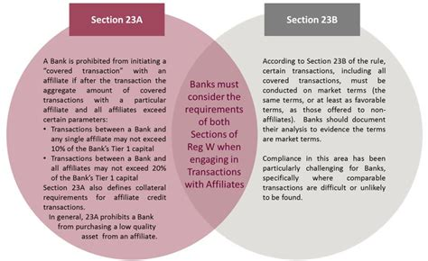 section 23a reg w hat banking insurance