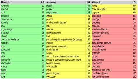 tabelle carico glicemico alimenti indice glicemico leonardo crespi