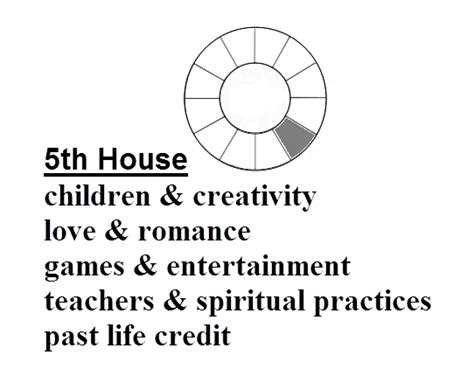 5th House Astrology 5th house astro news report