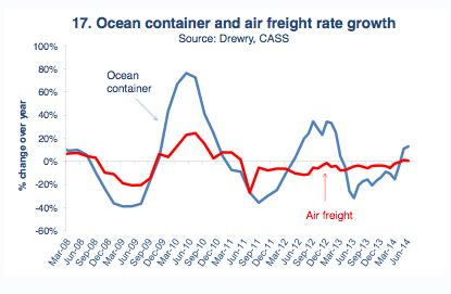 air freight market the loadstar