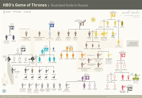 houses in game of thrones 5 awesome game of thrones charts maps and infographics