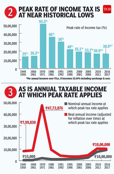 income tax section 87 infographic india s income tax rates have gotten better