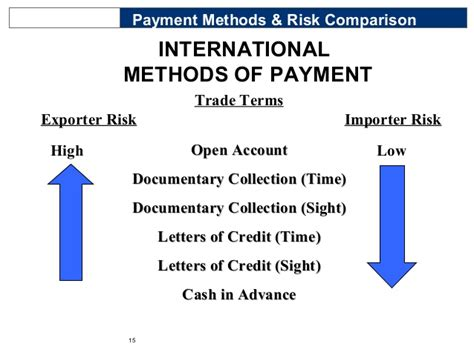 an overview of int l trade finance