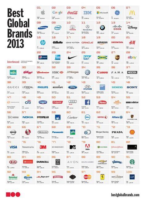 globalbrands infographics global brands apple brand world
