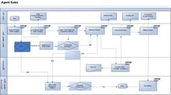 sap workflow diagram sap get free image about wiring diagram
