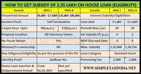 eligibility of housing loan how to get 2 35 lakh home loan subsidy eligibility pmay clss mig simple tax india