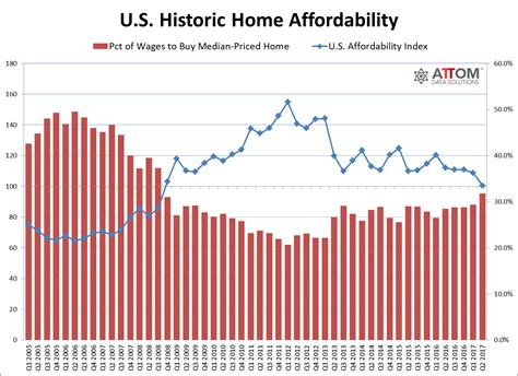 q2 2017 u s median home price at least affordable level