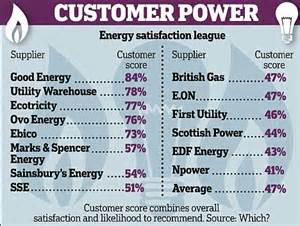 Complaints Letter To Npower Energy Bills Millions Complain Charging Errors And Inaccurate Meter Readings Daily Mail