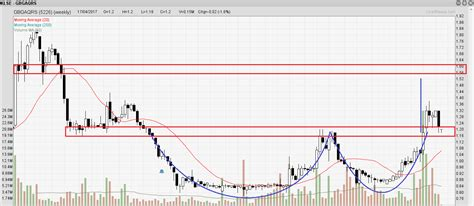 pattern jsp date gbgaqrs double rounding bottom with a break retest