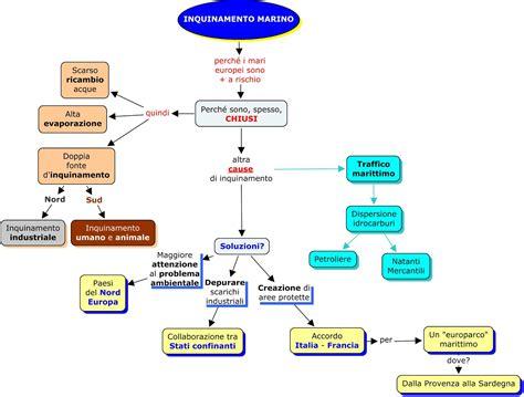 testo sull inquinamento mappe ecologia cicli ed equilibrio l acqua problemi