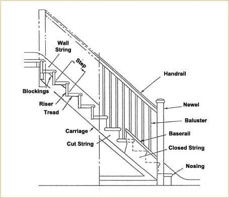 Metal Landing Banister And Railing Install Fusion Installation Guide