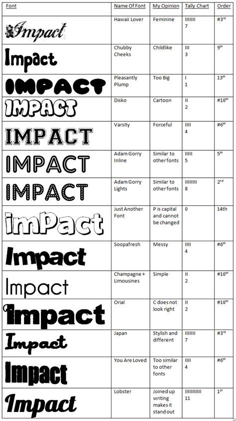 dafont impact megan s media blog fonts for masthead