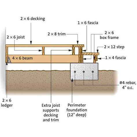 Deck Patio Pictures Diy Decking Balcony Balkonger Decks Altan Veranda Patio