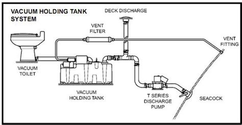 How Does Rv Plumbing Work by Rv Toilet Pressure Switch Schematic Rv Free Engine Image
