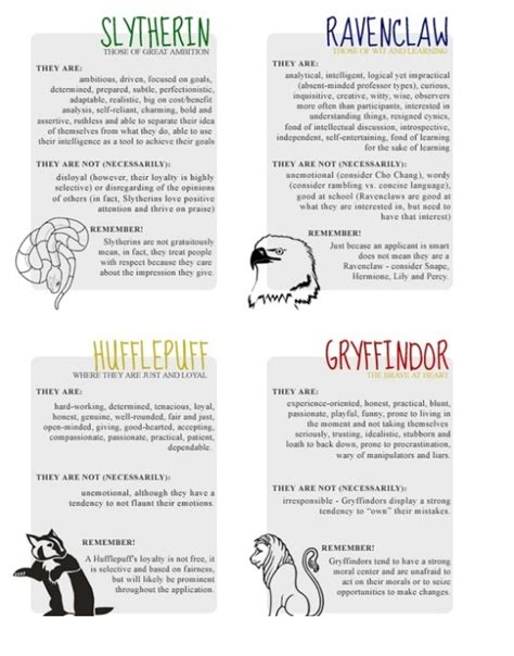 characteristics of harry potter houses house descriptions harry potter pinterest