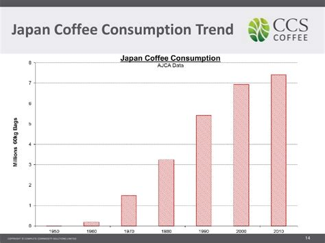 Asian Coffee Market 2014
